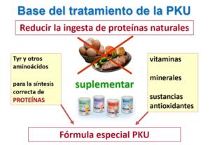 Dieta PKU